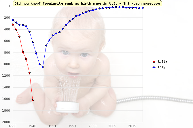 Top 1000 baby names ranking of Lilla, Lily in U.S.