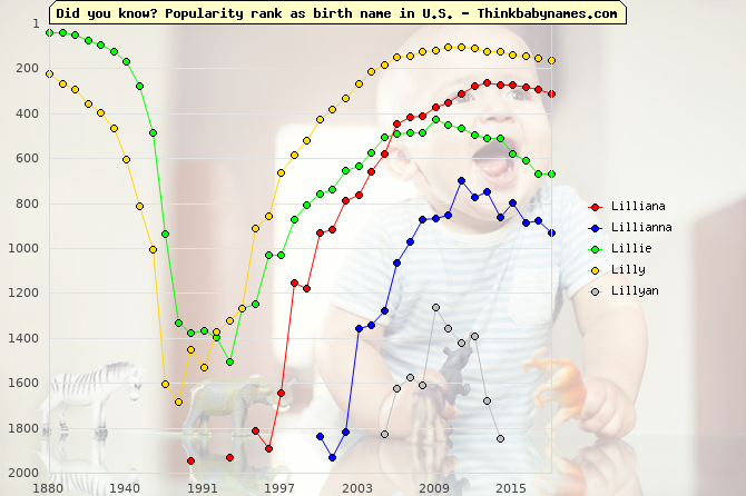 Top 2000 baby names ranking of Lilliana, Lillianna, Lillie, Lilly, Lillyan in U.S.