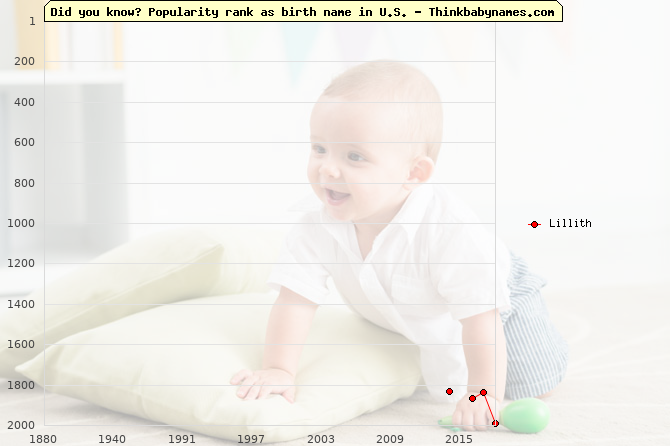 Top 2000 baby names ranking of Lillith name in U.S.