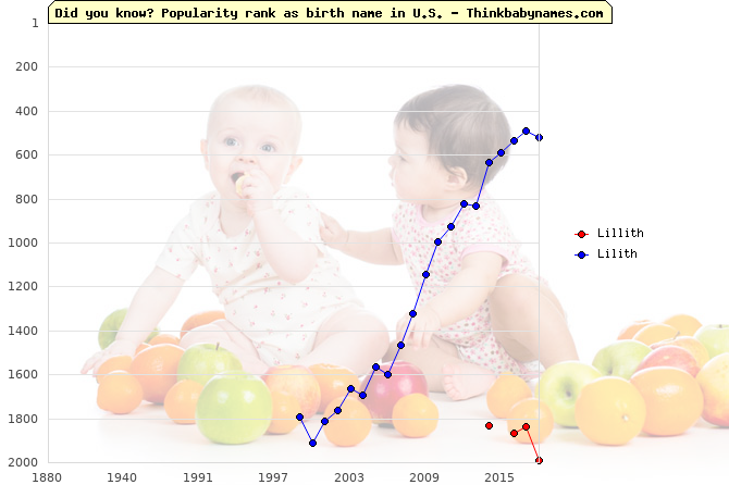 Top 2000 baby names ranking of Lillith, Lilith in U.S.
