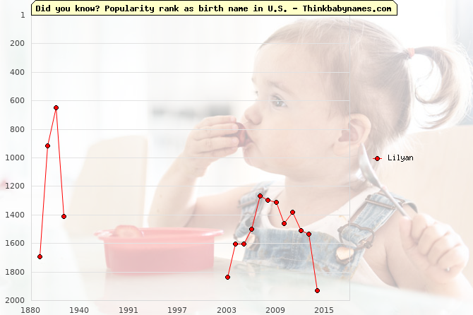 Top 2000 baby names ranking of Lilyan name in U.S.