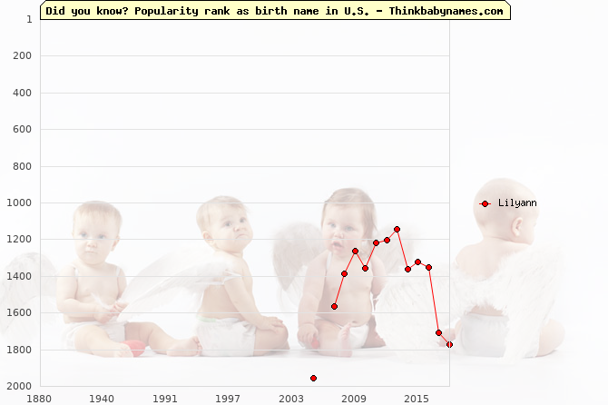 Top 2000 baby names ranking of Lilyann name in U.S.