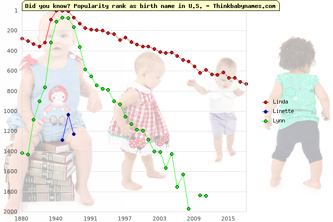 Top 2000 baby names ranking of Linda, Linette, Lynn in U.S.