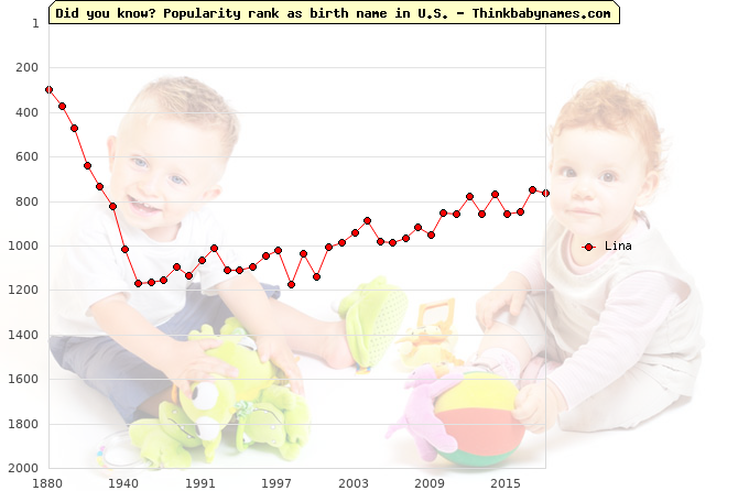 Top 2000 baby names ranking of Lina name in U.S.