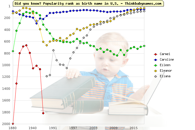 Top 2000 baby names ranking of Carmel, Caroline, Eileen, Eleanor, Eliana in U.S.