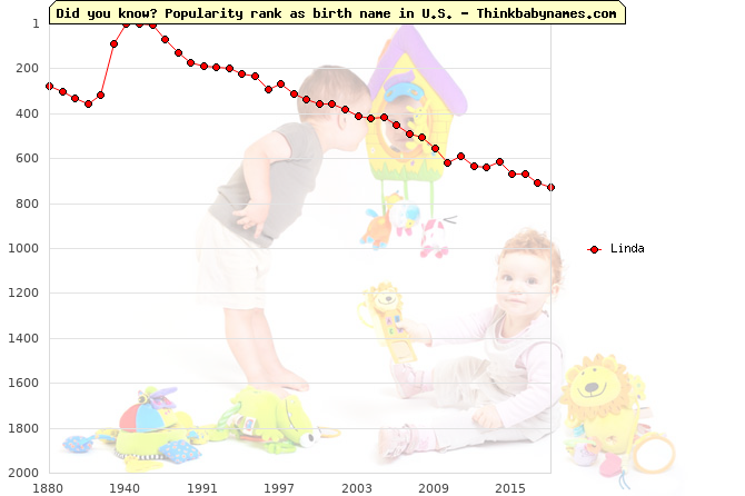 Top 2000 baby names ranking of Linda name in U.S.