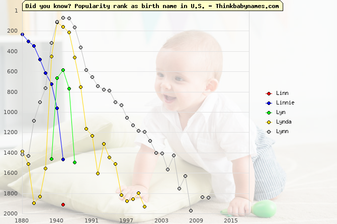 Top 2000 baby names ranking of Linn, Linnie, Lyn, Lynda, Lynn in U.S.