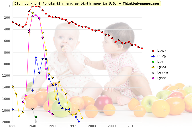 Top 2000 baby names ranking of Linda, Lindy, Linn, Lynda, Lynnda, Lynne in U.S.