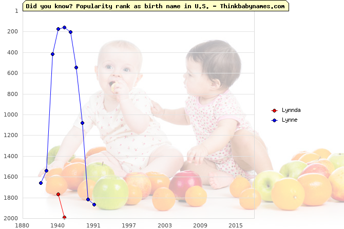 Top 2000 baby names ranking of Lynnda, Lynne in U.S.