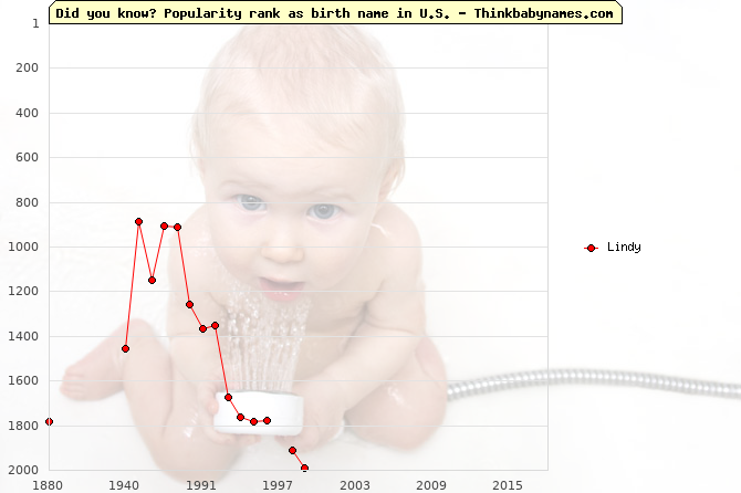 Top 2000 baby names ranking of Lindy name in U.S.