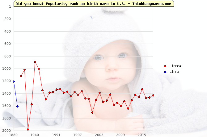 Top 2000 baby names ranking of Linnea, Linna in U.S.
