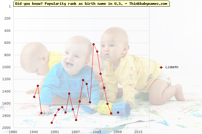 Top 2000 baby names ranking of Lisbeth name in U.S.