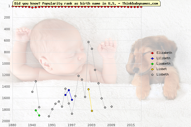 Top 2000 baby names ranking of Elizabeth, Lilibeth, Lisabeth, Lisbet, Lisbeth in U.S.