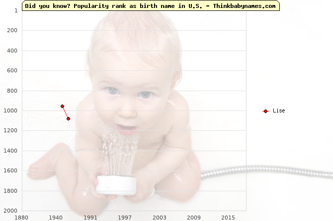 Top 2000 baby names ranking of Lise name in U.S.