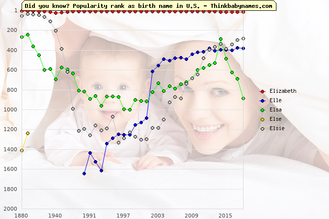 Top 2000 baby names ranking of Elizabeth, Elle, Elsa, Else, Elsie in U.S.