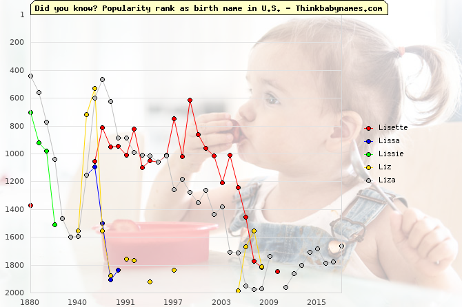 Top 2000 baby names ranking of Lisette, Lissa, Lissie, Liz, Liza in U.S.