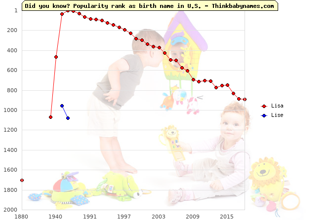 Top 2000 baby names ranking of Lisa, Lise in U.S.