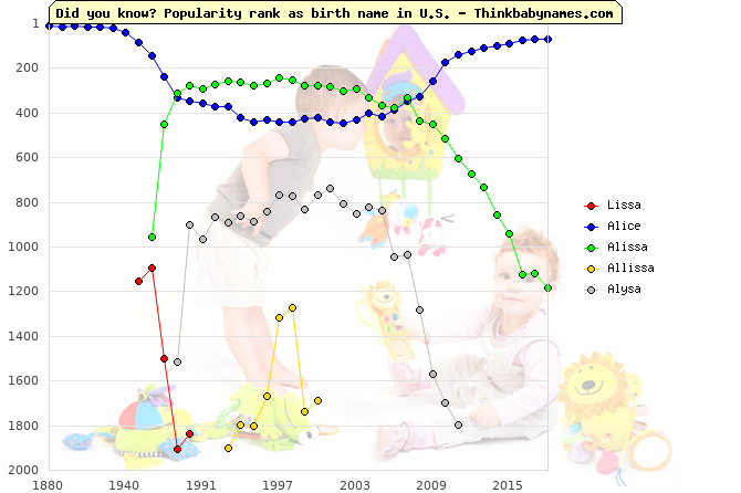 Top 2000 baby names ranking of Lissa, Alice, Alissa, Allissa, Alysa in U.S.