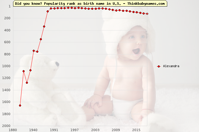 Top 2000 baby names ranking of Alexandra in U.S.