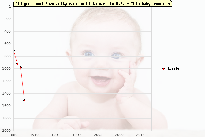 Top 2000 baby names ranking of Lissie name in U.S.