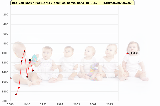 Top 2000 baby names ranking of Lita name in U.S.