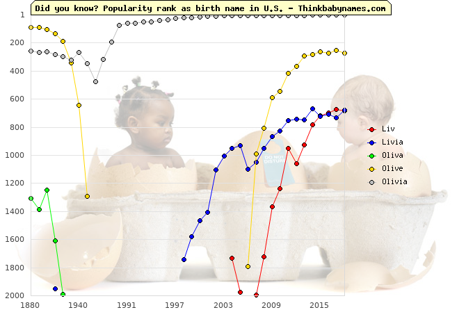 Top 2000 baby names ranking of Liv, Livia, Oliva, Olive, Olivia in U.S.