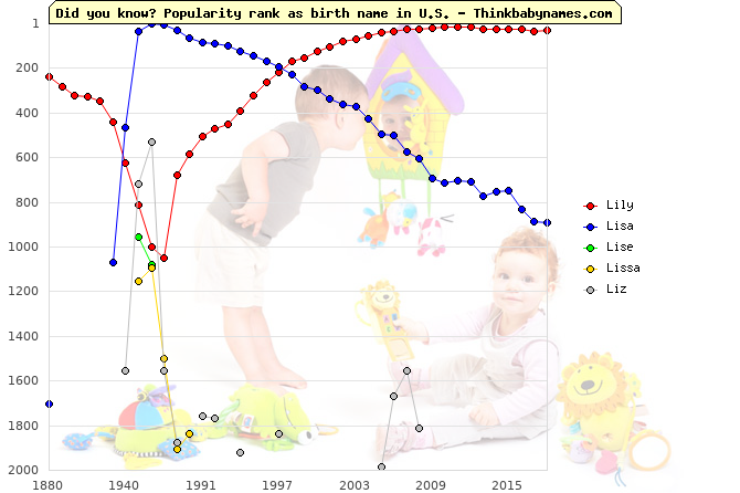 Top 2000 baby names ranking of Lily, Lisa, Lise, Lissa, Liz in U.S.