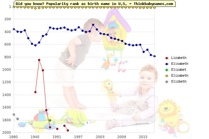 Top 2000 baby names ranking of Lizabeth, Elisabeth, Elizabet, Elizabeth, Elizbeth in U.S.