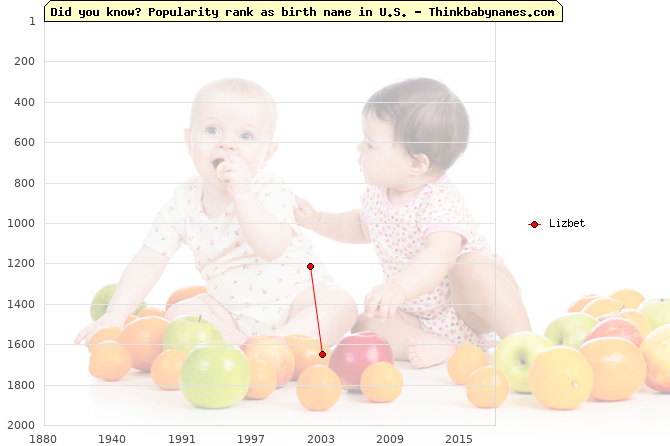 Top 2000 baby names ranking of Lizbet name in U.S.