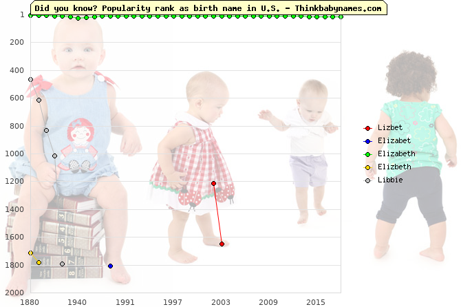Top 2000 baby names ranking of Lizbet, Elizabet, Elizabeth, Elizbeth, Libbie in U.S.