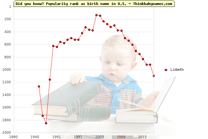 Top 2000 baby names ranking of Lizbeth name in U.S.