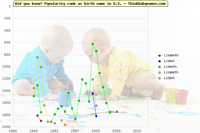 Top 2000 baby names ranking of Lisabeth, Lisbet, Lisbeth, Lizabeth, Lizbet in U.S.