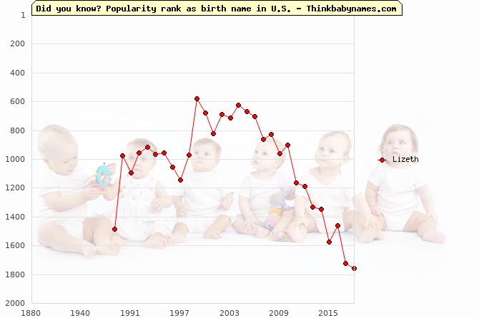 Top 2000 baby names ranking of Lizeth name in U.S.