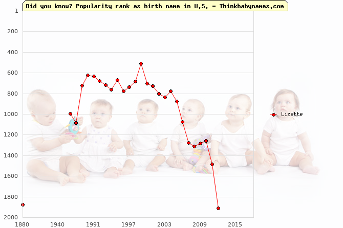 Top 2000 baby names ranking of Lizette name in U.S.