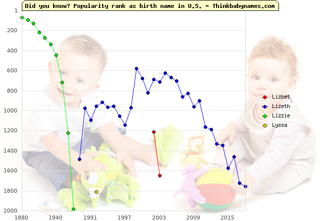 Top 2000 baby names ranking of Lizbet, Lizeth, Lizzie, Lyssa in U.S.