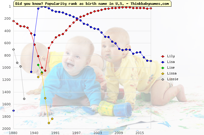 Top 2000 baby names ranking of Lily, Lisa, Lise, Lissa, Lissie in U.S.