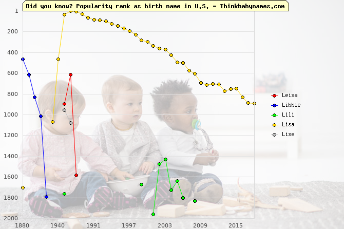 Top 2000 baby names ranking of Leisa, Libbie, Lili, Lisa, Lise in U.S.