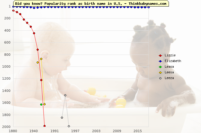 Top 2000 baby names ranking of Lizzie, Elizabeth, Leasa, Leesa, Leeza in U.S.