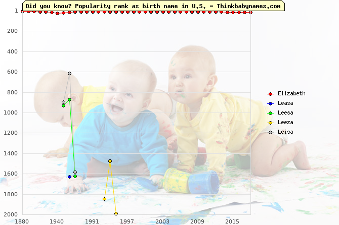 Top 2000 baby names ranking of Elizabeth, Leasa, Leesa, Leeza, Leisa in U.S.