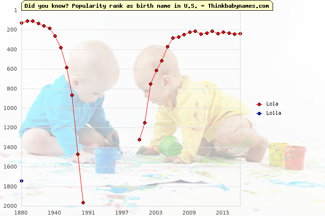 Top 2000 baby names ranking of Lola, Lolla in U.S.
