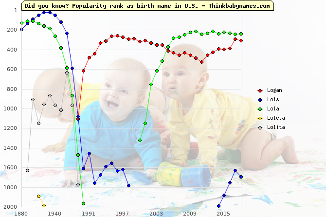 Top 2000 baby names ranking of Lo- names: Logan, Lois, Lola, Loleta, Lolita