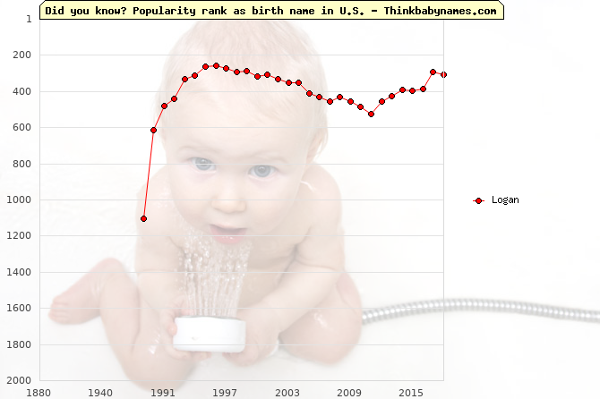 Top 2000 baby names ranking of Logan in U.S.