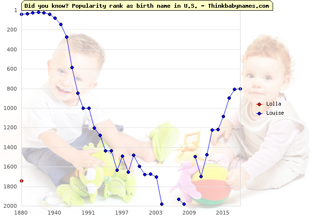 Top 2000 baby names ranking of Lolla, Louise in U.S.