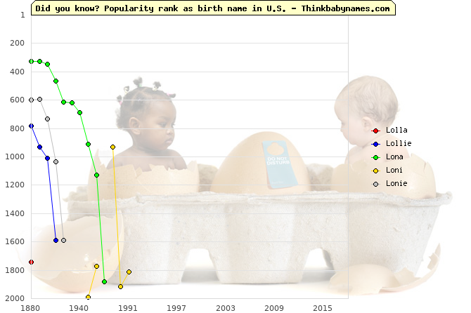 Top 2000 baby names ranking of Lo- names: Lolla, Lollie, Lona, Loni, Lonie