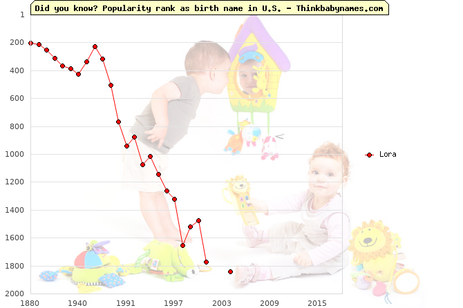 Top 2000 baby names ranking of Lora name in U.S.