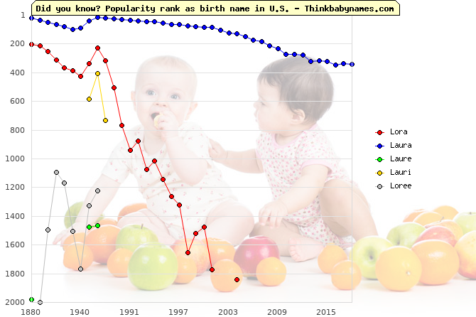 Top 2000 baby names ranking of Lora, Laura, Laure, Lauri, Loree in U.S.
