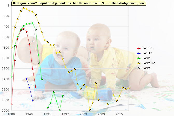 Top 2000 baby names ranking of Lorine, Lorita, Lorna, Lorraine, Lorri in U.S.