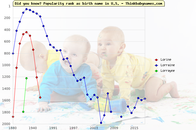 Top 2000 baby names ranking of Lorine, Lorraine, Lorrayne in U.S.