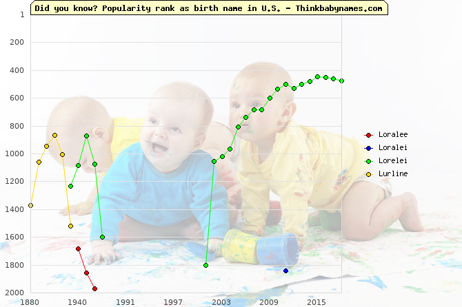 Top 2000 baby names ranking of Loralee, Loralei, Lorelei, Lurline in U.S.