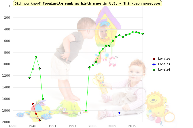 Top 2000 baby names ranking of Loralee, Loralei, Lorelei in U.S.